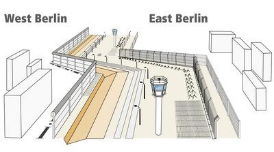 Bức tường Berlin là bức tường kép
