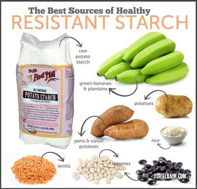 inh bột đề kháng không nằm riêng rẽ, mà lẫn lộn chung với các tinh bột khác, nhất là các lớp tinh bột nằm sát vỏ của các loại hạt đậu đều có ít nhiều tinh bột đề kháng, nhưng nếu bóc vỏ sẽ mất đi nhiều đặc tính này.