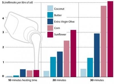 Mức phát sinh độc chất có gốc aldehyde theo thời gian ở nhiệt độ 180 độ C (tính theo mmol/lít dầu) – Coconut (dầu dừa), butter (bơ), dầu olive extra virgin, corn (dầu bắp), sunflower (dầu hướng dương). Nguồn (7)